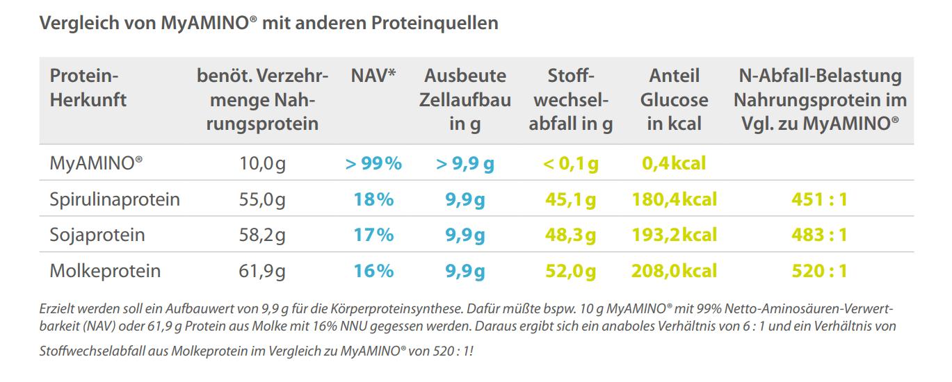 proteinvergleichstabelle
